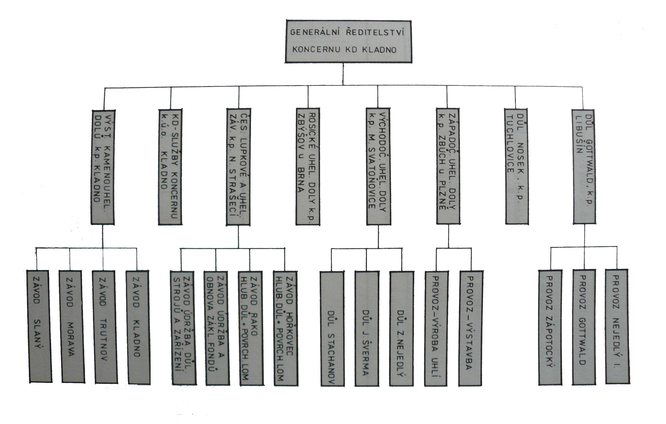 struktura-kd